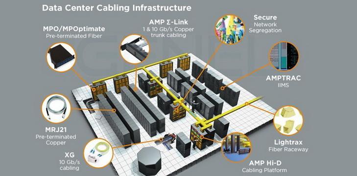 Strukturno kabliranje AMP NetConnect